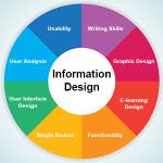 Já ouviu falar em Design da Informação?