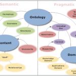 Uma visão geral sobre ontologias